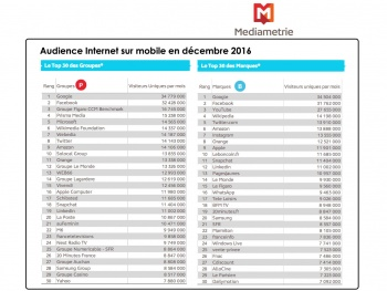 L'Audience Internet Mobile en France en décembre 2016